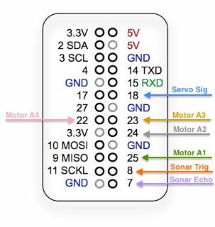 GPIO_wiring