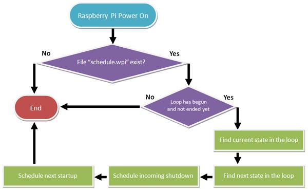 schedule_script_flowchart