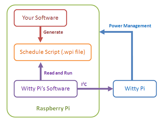 wpi_integration