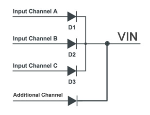 Additional channel